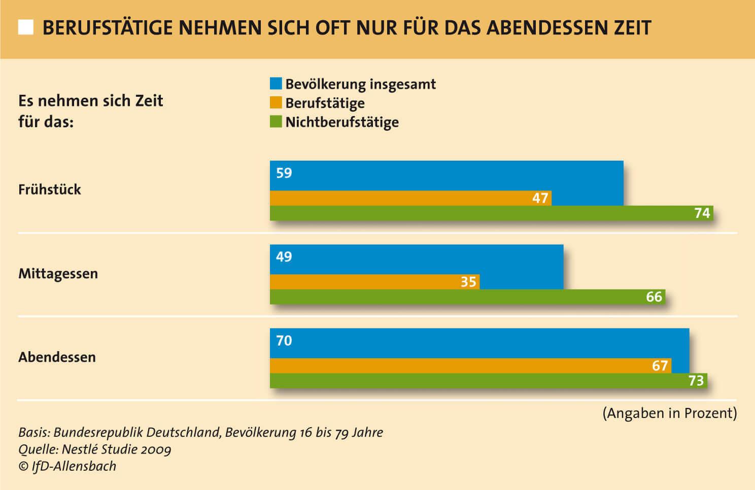 So is(s)t Deutschland - Nestle Studie