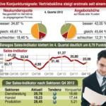 Positive Konjunktursignale: Vertriebsklima steigt erstmals seit einem Jahr