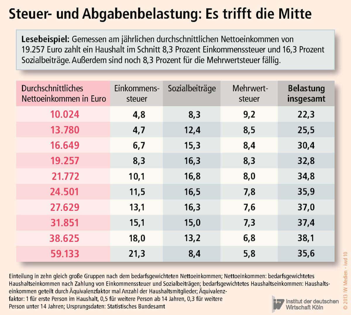 Infografik Steuer- und Abgabenlast 2013 IW Medien (c) iwmedien.de