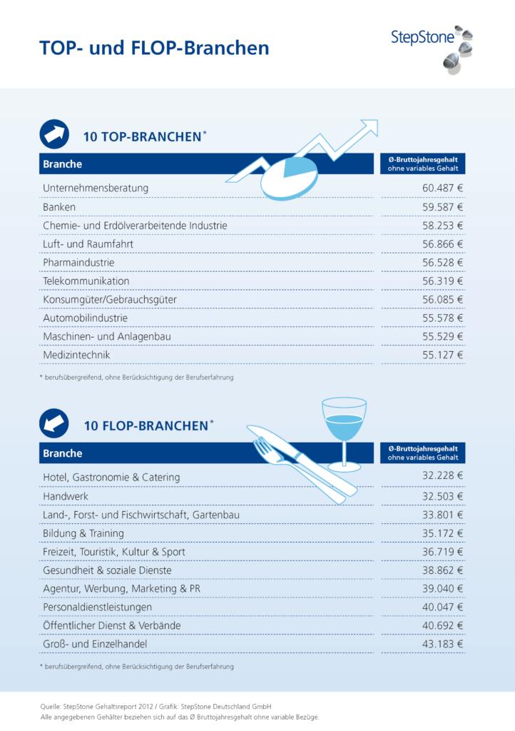 2012 Gehaltsreport TopFlop Branchen