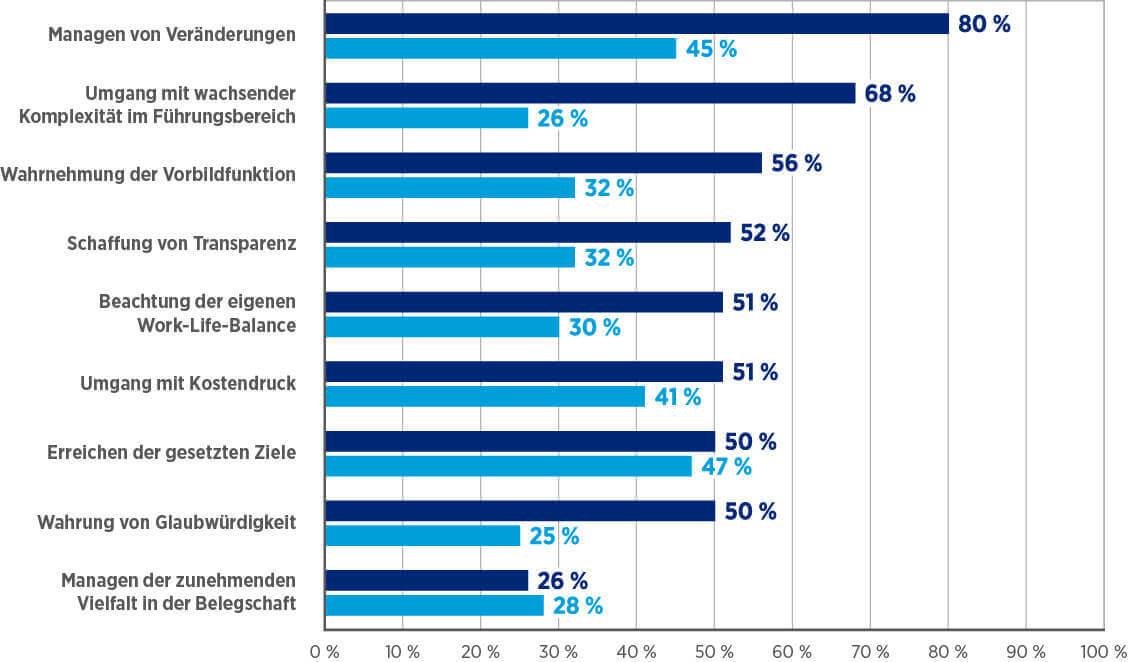 Herausforderungen HAYS HR Report 2015/2016 (c) hays