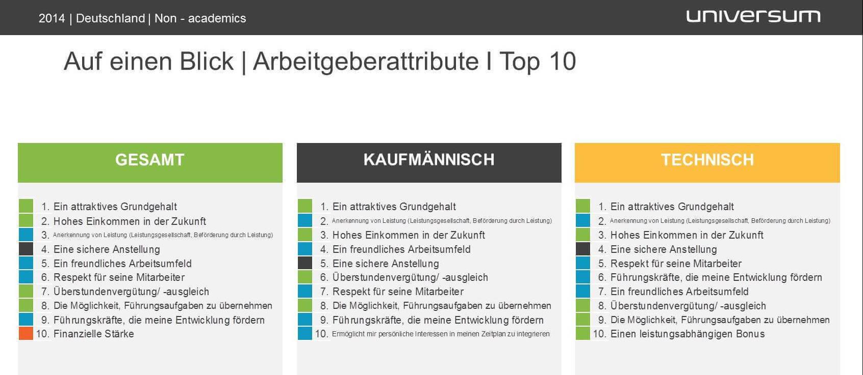 Infografik Faktoren der Arbeitgeberattraktivität aus Universum Fachkräfte-Studie 2014