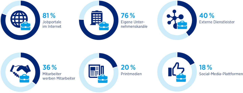 Infografik: Rekrutierungskanäle lt. Hays Report 2015/2016