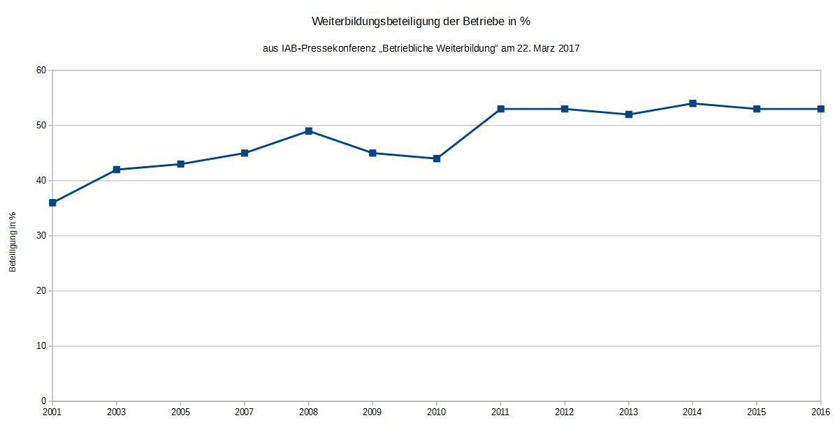 Weiterbildungsbeteiligung der Betriebe in % (c) Datenmaterial: IAB