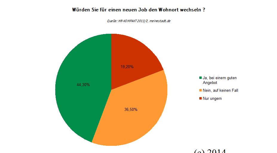 Infografik 2014: Würden Sie für einen neuen Job den Wohnort wechseln? (c) meinestadt.de / familienfreund.de