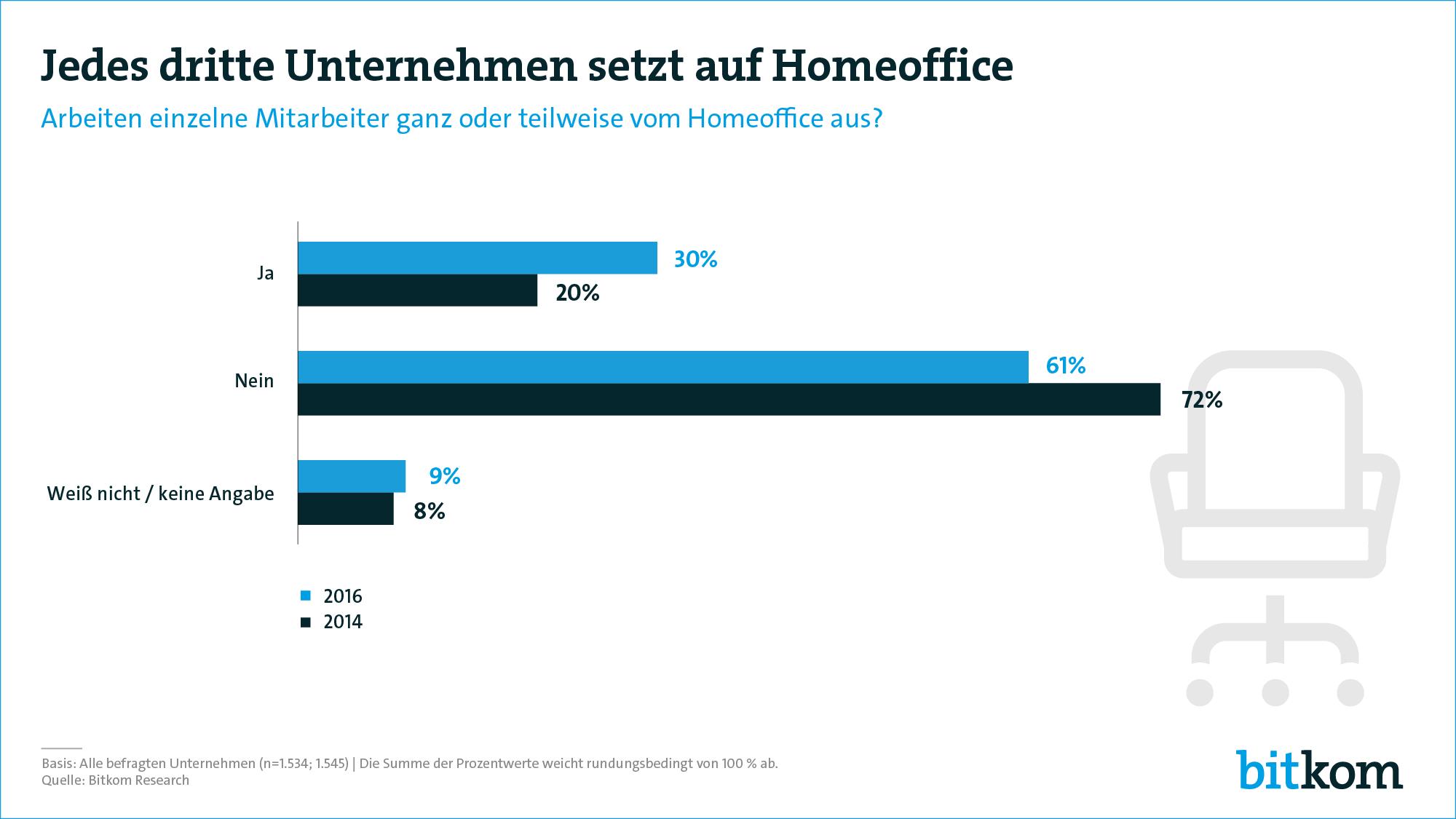 Homeoffice Studie 2017 (c) bitkom.org