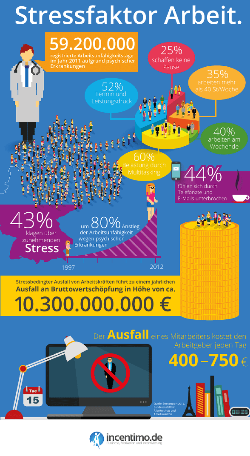 Stressfaktor Arbeit Infografik (c) incentimo.de