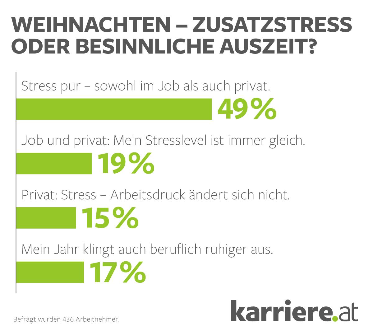 Umfrage zu Stress vor Weinachten und Doppelbelastung in der besinnlichen Adventszeit (c) karriere.at