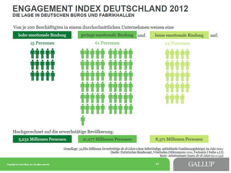 Grafik | Gallup 2012 Engagement-Index (c) gallup.com