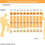 Kosten in Milliardenhöhe entstehen Unternehmen aufgrund mangelnder Mitarbeiterbindung