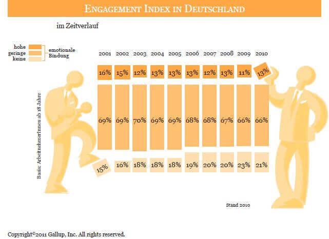 Grafik   Gallup Zeitverlauf 2001 bis 2011 (c) gallup.com