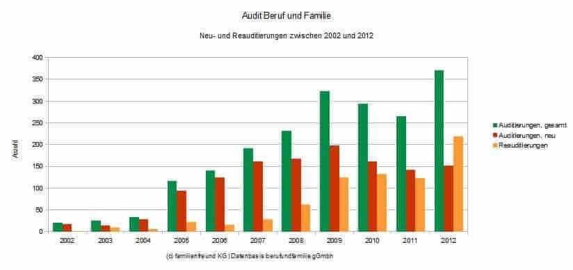 audit beruf und familie grafik (c) familienfreund.de
