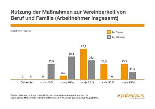Nutzung der Maßnahmen zur Vereinbarkeit von Beruf und Familie (Arbeitnehmer insgesamt) (c) jobstairs.de
