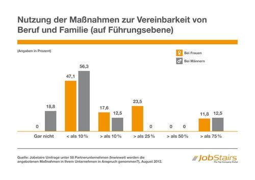 Nutzung der Maßnahmen zur Vereinbarkeit von Beruf und Familie (auf Führungsebene) (c) jobstairs.de