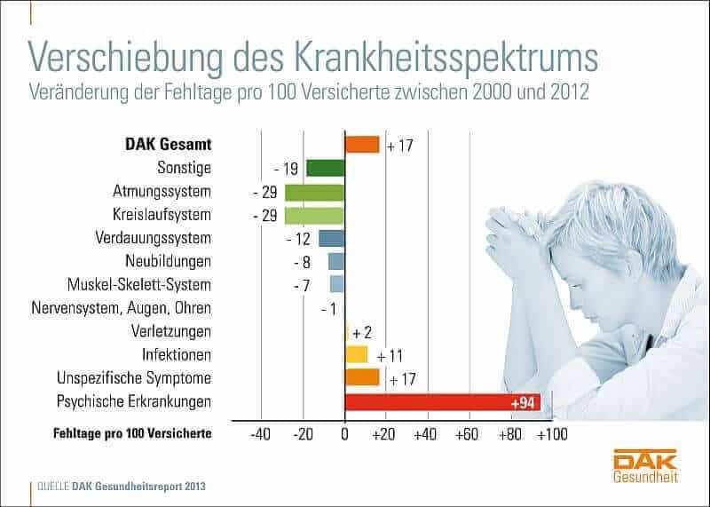 Verschiebung Krankheitsspektrum 2013 (c) DAK.de