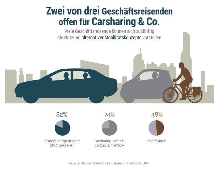 Manager nutzen Carsharing - Infografik zu Mobilitätskonzepten (c) DRV