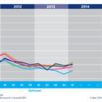 Hays Fachkräfte-Index und der Arbeitsmarkt für Fachkräfte im Jahresverlauf 2014