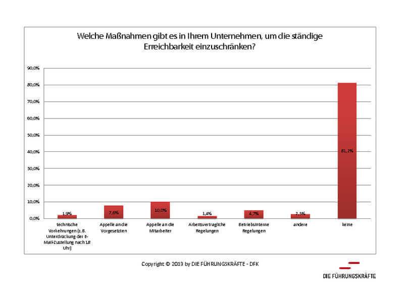Grafik Maßnahmen Einschränkung Erreichbarkeit (c) die-fuehrungskraefte.de