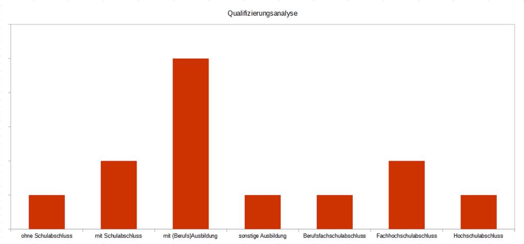 Beispiel einer einfachen Qualifizierungsanalyse