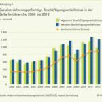 Zahlen, Daten, Fakten zur Dauer von Zeitarbeit