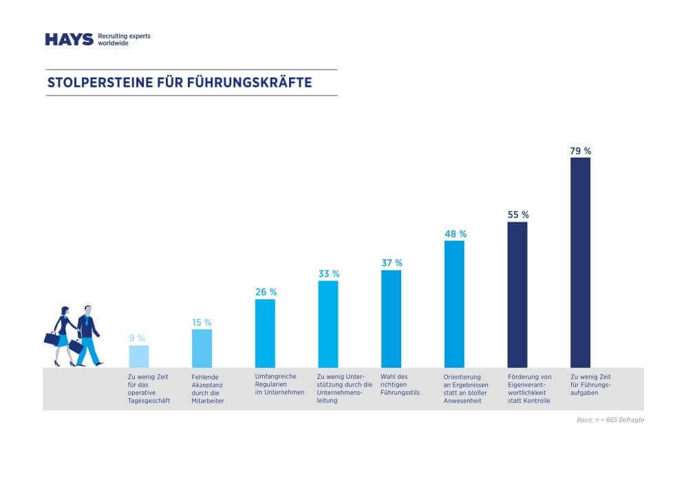 Stolpersteine Führungskräfte (c) HAYS HR Report 2014-2015