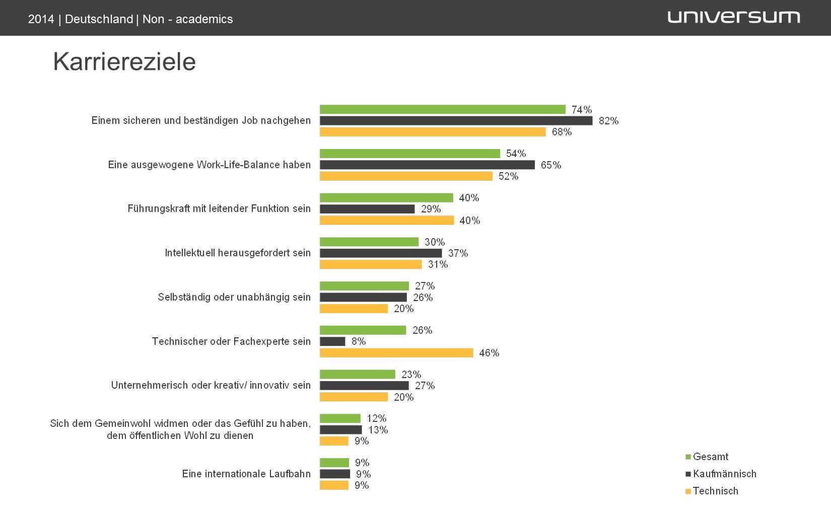 Infografik Karriereziele aus Universum Fachkräfte Studie 2014