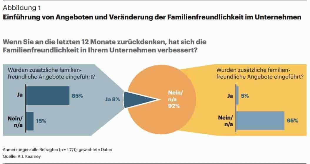 Veränderung Familienfreundlichkeit (c) Familienstudie 2014 a.t.kearney
