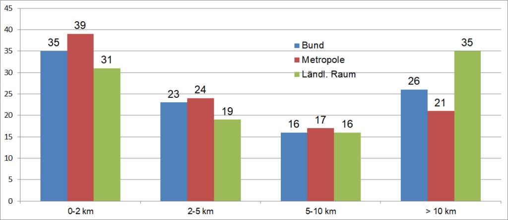 Pendeldistanzen, Durchschnitt 2019 aus Etappenkonzept infas