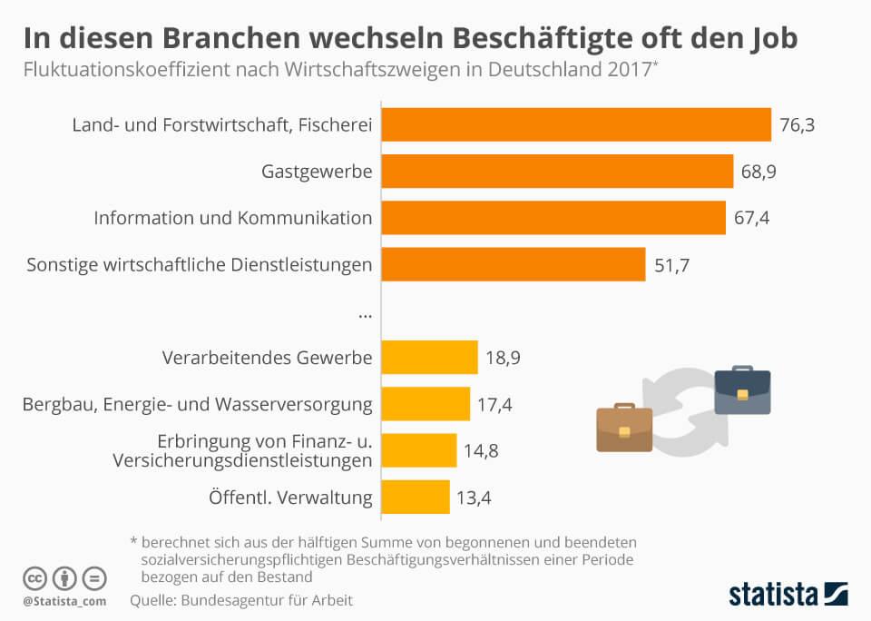 Fluktuationskoeffizient nach Wirtschaftszweigen in Deutschland (c) statista.com