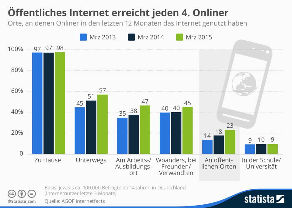 Infografik: Jeder Zweite geht unterwegs online   Statista