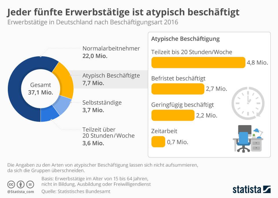 Infografik: Jeder fünfte Erwerbstätige ist atypisch beschäftigt   Statista