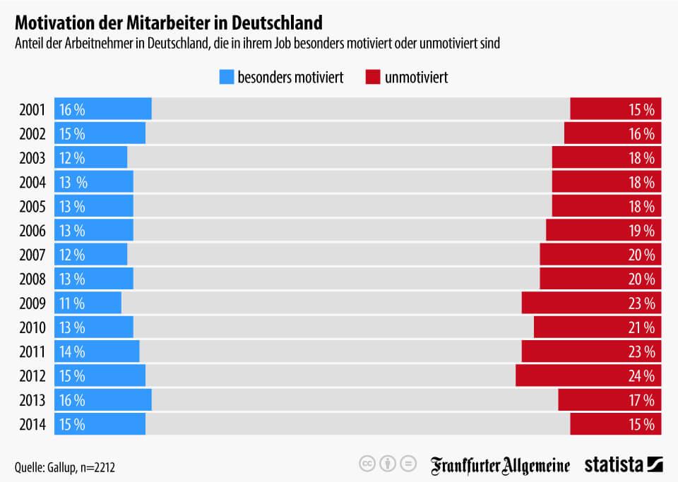 Infografik: Motivation der Mitarbeiter in Deutschland   Statista