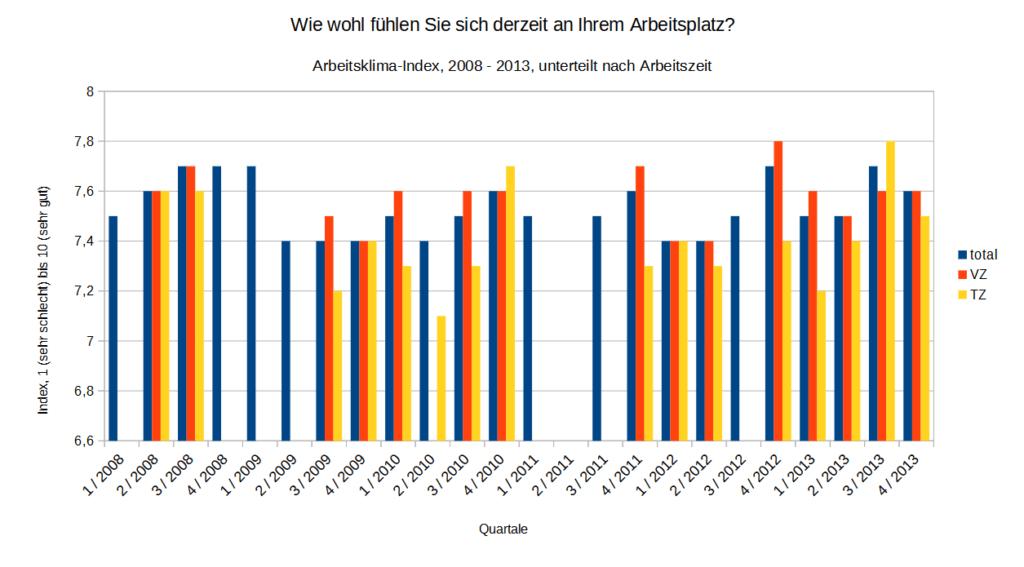 Arbeitsklima-Index - Zeitreihe 2008-2013 - nach Arbeitszeit   Datengrundlage: Job AG   Darstellung familienfreund KG