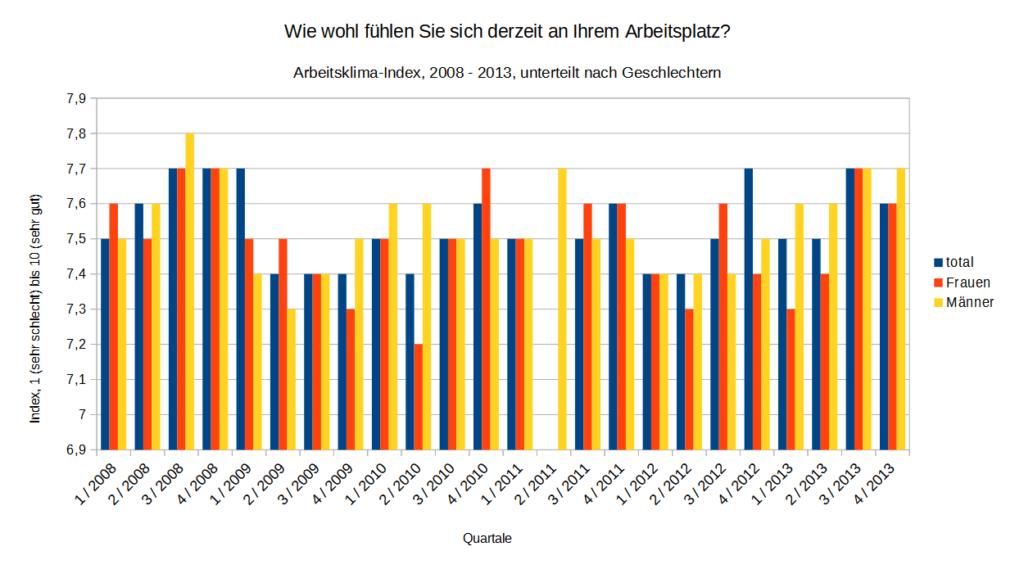 Arbeitsklima-Index - Zeitreihe 2008-2013 - nach Geschlechtern   Datengrundlage: Job AG   Darstellung familienfreund KG