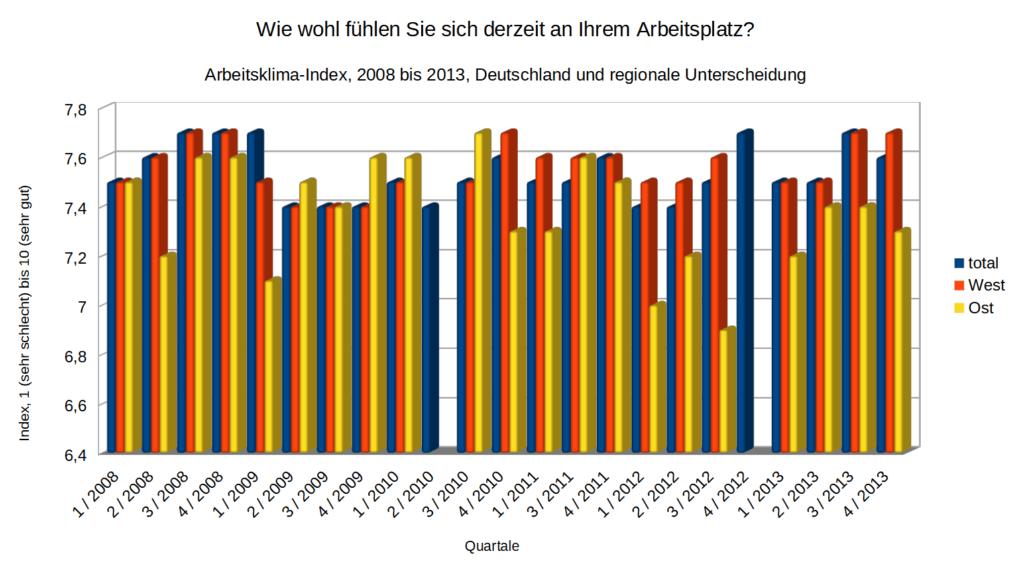 Arbeitsklima-Index - Zeitreihe 2008-2013 - nach Regionen   Datengrundlage: Job AG   Darstellung familienfreund KG
