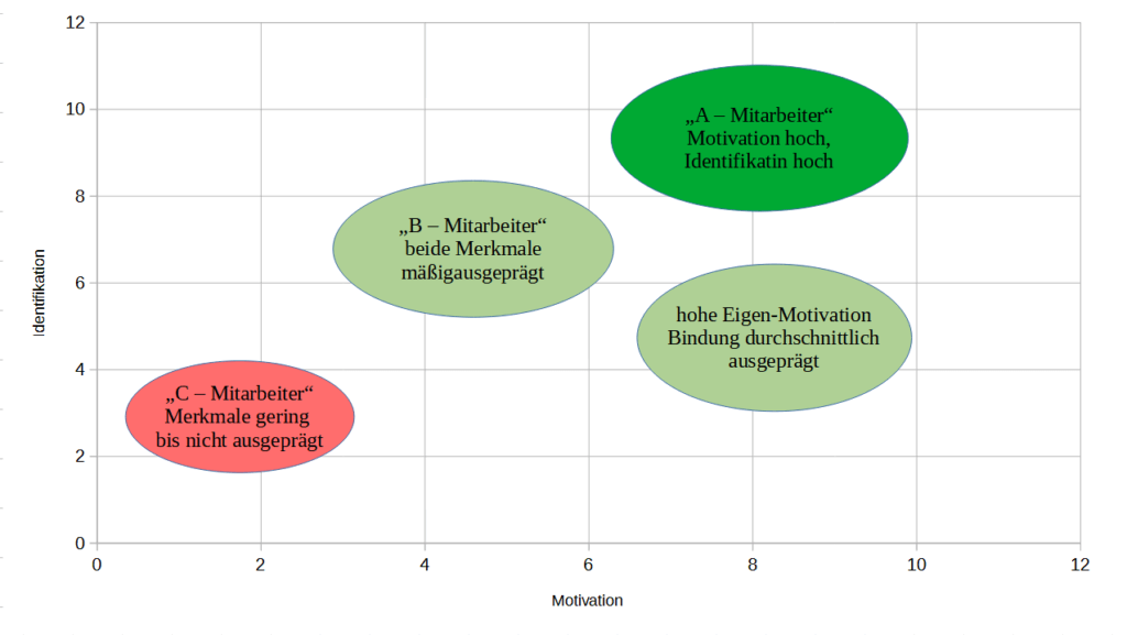 Schaubild Motivation Identifikation (c) Fluktuationsbändiger